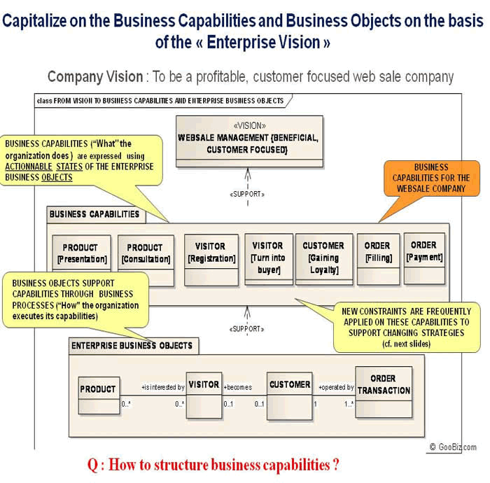 Capitalizing on the Business Capabilities and Business Objects