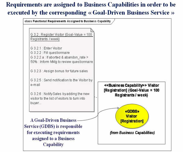 Capture of Requirements by a Goal-Driven Service Orchestrator using its functional boundaries