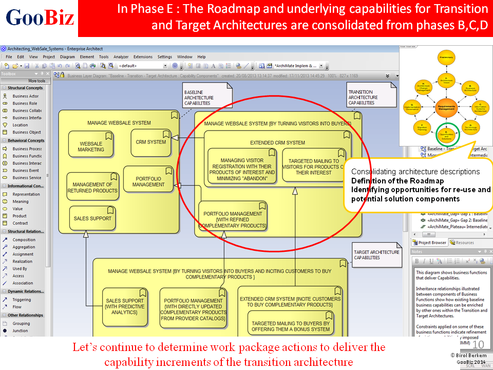 Goobiz Enterprise Architectures Using Togaf 9 1 In Practice