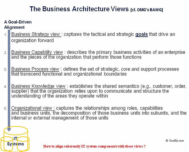 The Business Architecture Views of the OMG's BA Working Group