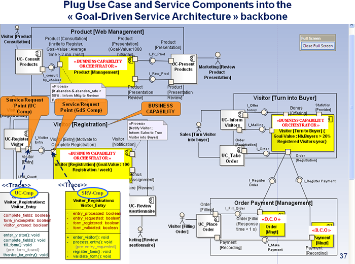 PLUG USE CASE AND SERVICE COMPONENTS INTO THE GOAL DRIVEN SERVICE ARCHITECTURE BACKBONE