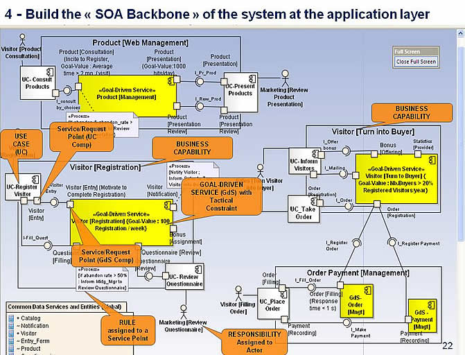 GooBiz :: Plug In Use Cases And Services Into The Goal Driven SOA Backbone